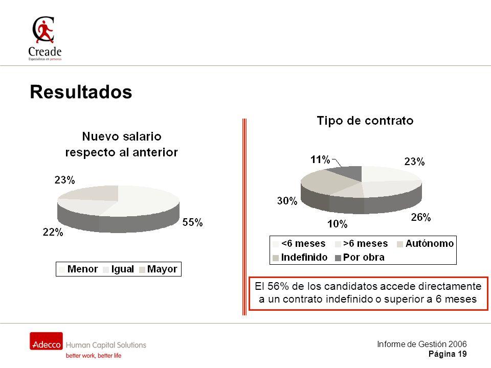 Informe de Gestión 2006 Página 19 Resultados El 56% de los candidatos accede directamente a un contrato indefinido o superior a 6 meses