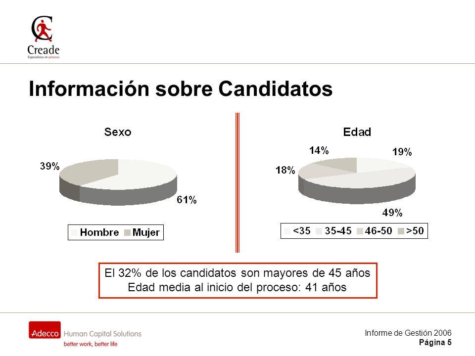 Informe de Gestión 2006 Página 5 Información sobre Candidatos El 32% de los candidatos son mayores de 45 años Edad media al inicio del proceso: 41 años