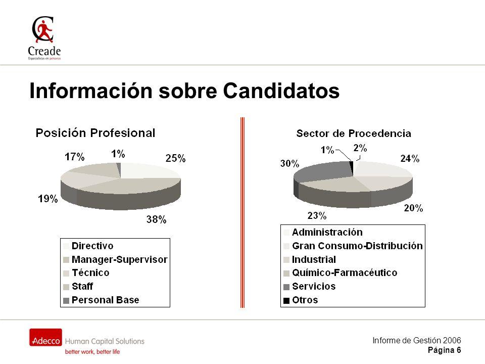 Informe de Gestión 2006 Página 17 Resultados Tiempo medio de Recolocación: 4,7 meses El 97% de los candidatos se recoloca antes de los 12 meses.