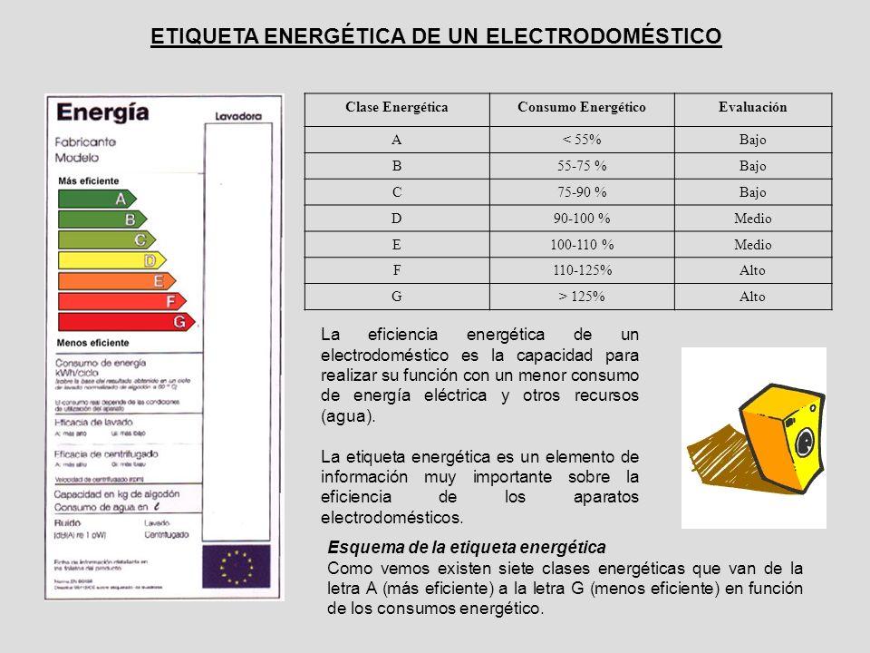 Esquema de la etiqueta energética Como vemos existen siete clases energéticas que van de la letra A (más eficiente) a la letra G (menos eficiente) en