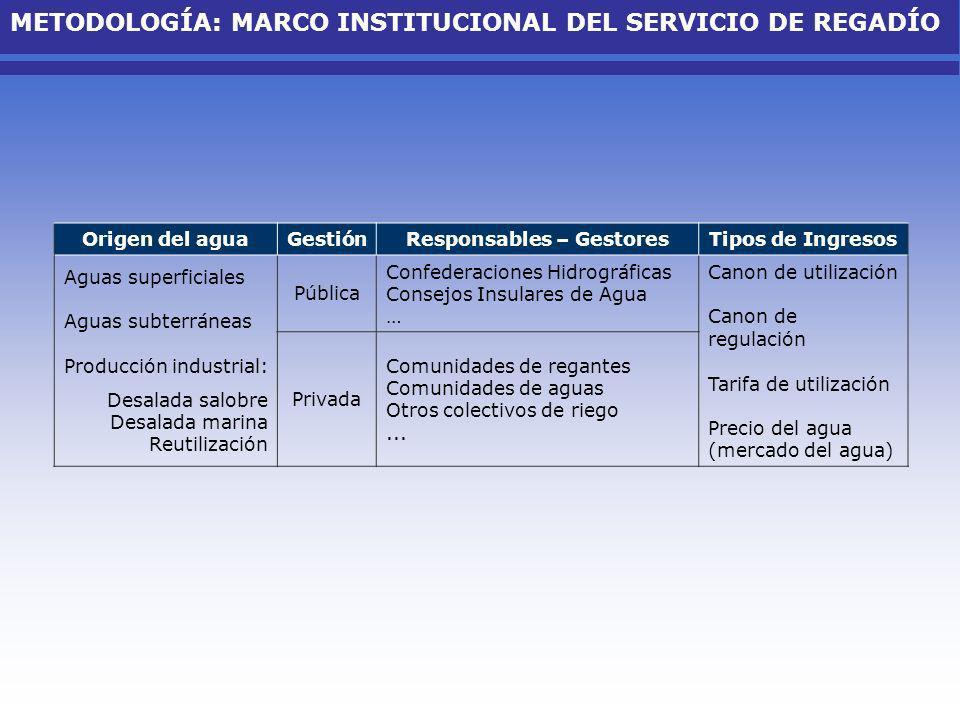 METODOLOGÍA: MARCO INSTITUCIONAL DEL SERVICIO DE REGADÍO Origen del aguaGestiónResponsables – GestoresTipos de Ingresos Aguas superficiales Aguas subt