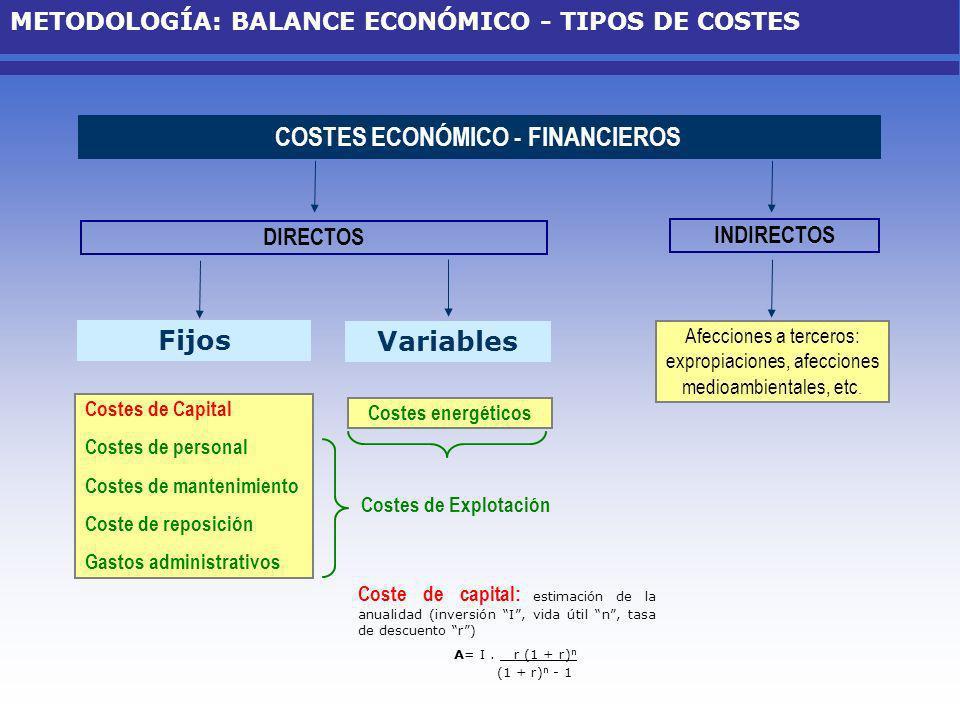 INDIRECTOS DIRECTOS COSTES ECONÓMICO - FINANCIEROS Afecciones a terceros: expropiaciones, afecciones medioambientales, etc. Fijos Variables Costes ene