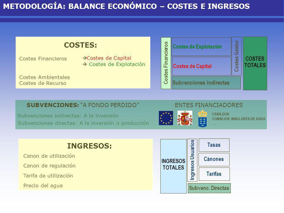 RECUPERACIÓN DE COSTES DEL SERVICIO DE AGUA COSTES TOTALES Ingresos Usuarios Global: Tasas Cánones Tarifas Subvenc.