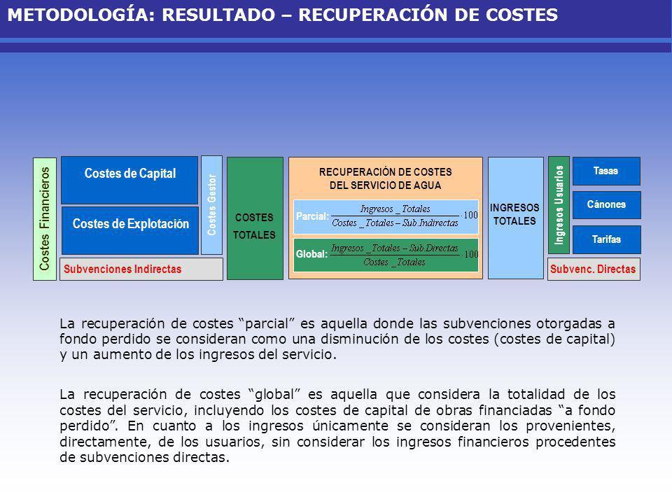RECUPERACIÓN DE COSTES DEL SERVICIO DE AGUA COSTES TOTALES Ingresos Usuarios Global: Tasas Cánones Tarifas Subvenc. Directas INGRESOS TOTALES Ingresos