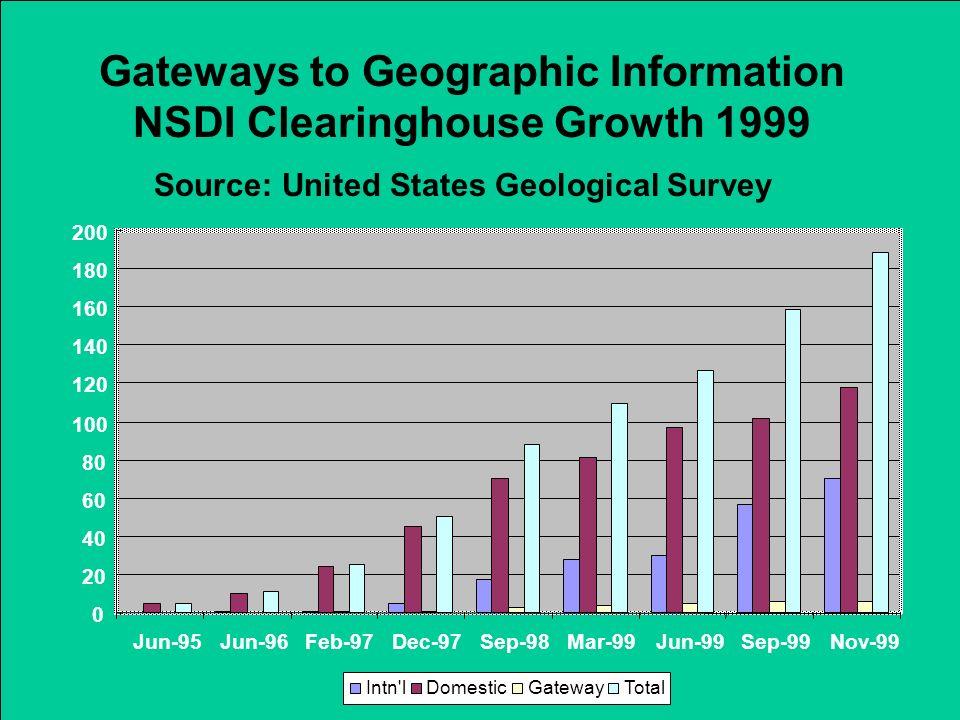 0 20 40 60 80 100 120 140 160 180 200 Jun-95Jun-96Feb-97Dec-97Sep-98Mar-99Jun-99Sep-99Nov-99 Intn'lDomesticGatewayTotal Gateways to Geographic Informa