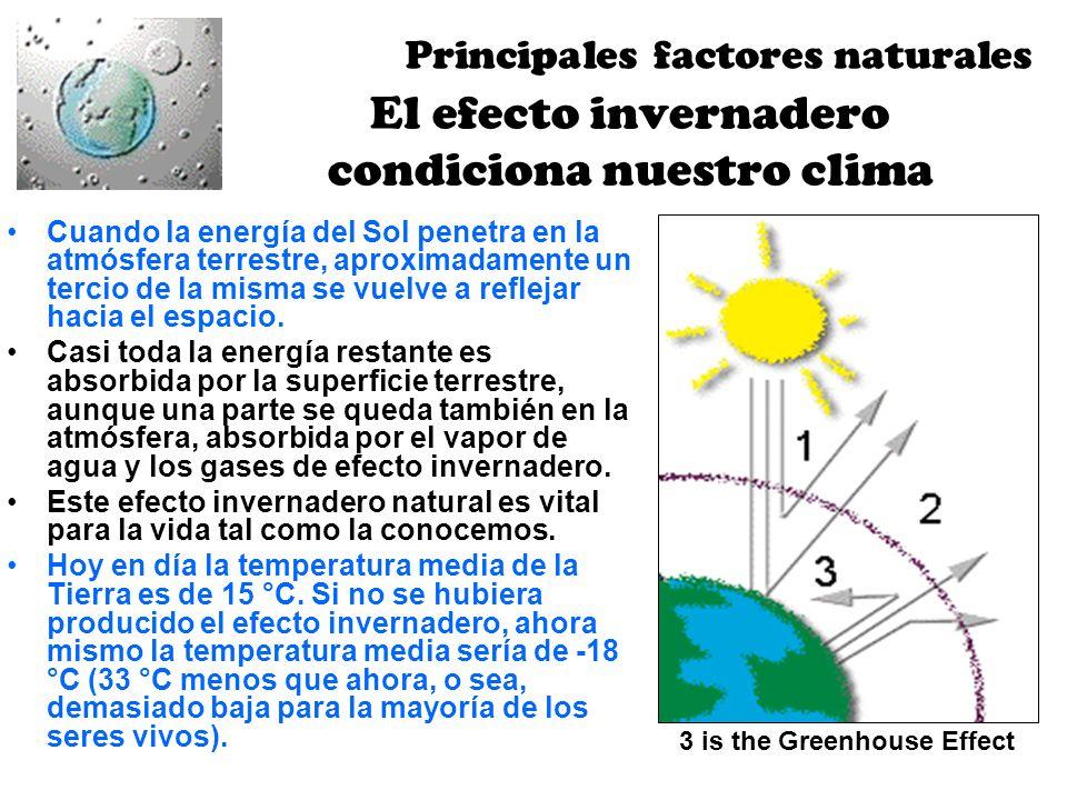 El efecto invernadero condiciona nuestro clima Cuando la energía del Sol penetra en la atmósfera terrestre, aproximadamente un tercio de la misma se v