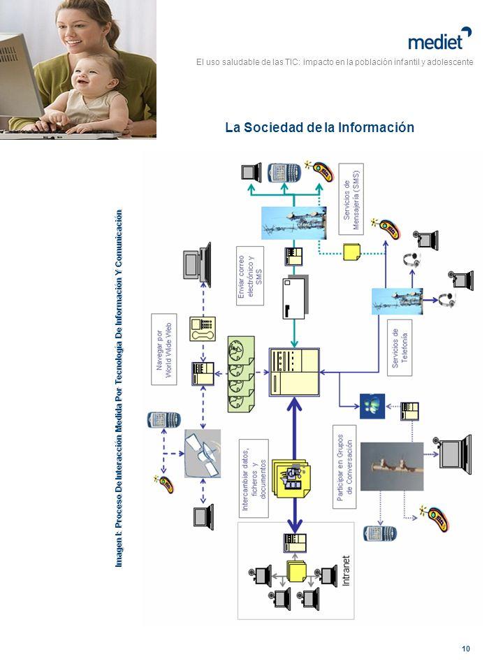 El uso saludable de las TIC: impacto en la población infantil y adolescente 10 La Sociedad de la Información Imagen I: Proceso De Interacción Medida P