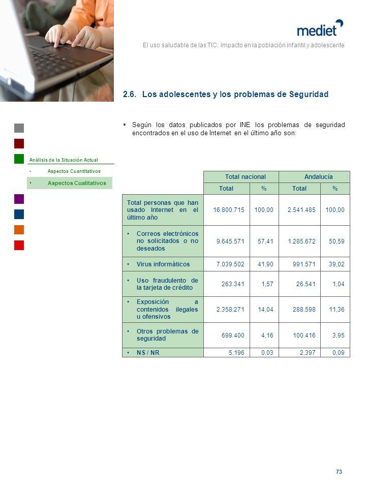 El uso saludable de las TIC: impacto en la población infantil y adolescente 73 Según los datos publicados por INE los problemas de seguridad encontrad