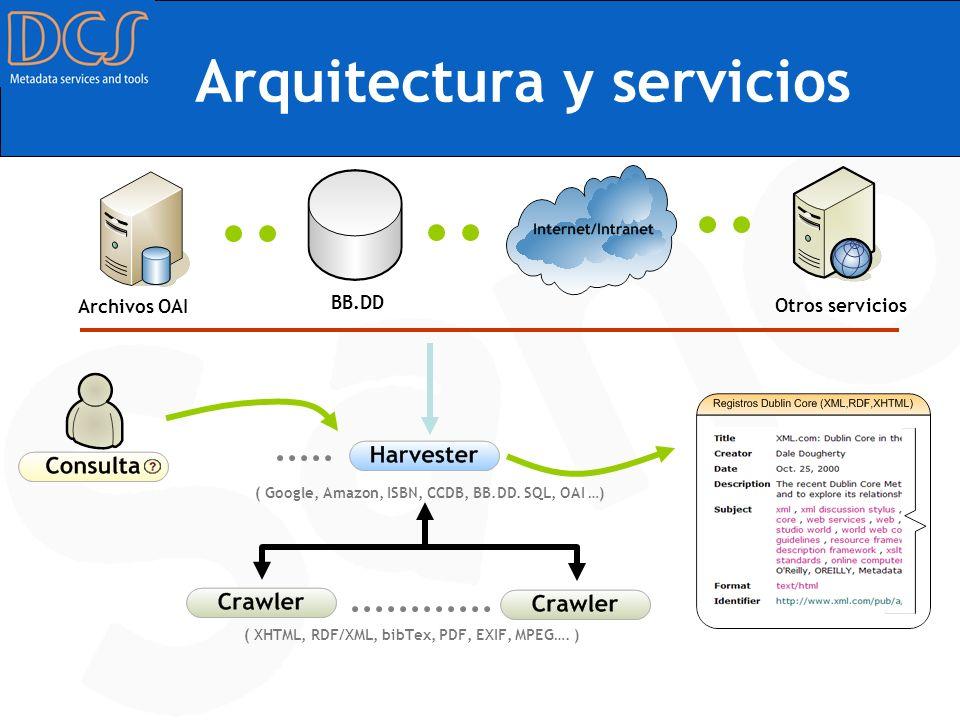 Arquitectura y servicios BB.DD Otros servicios ( XHTML, RDF/XML, bibTex, PDF, EXIF, MPEG…. ) ( Google, Amazon, ISBN, CCDB, BB.DD. SQL, OAI …) Archivos