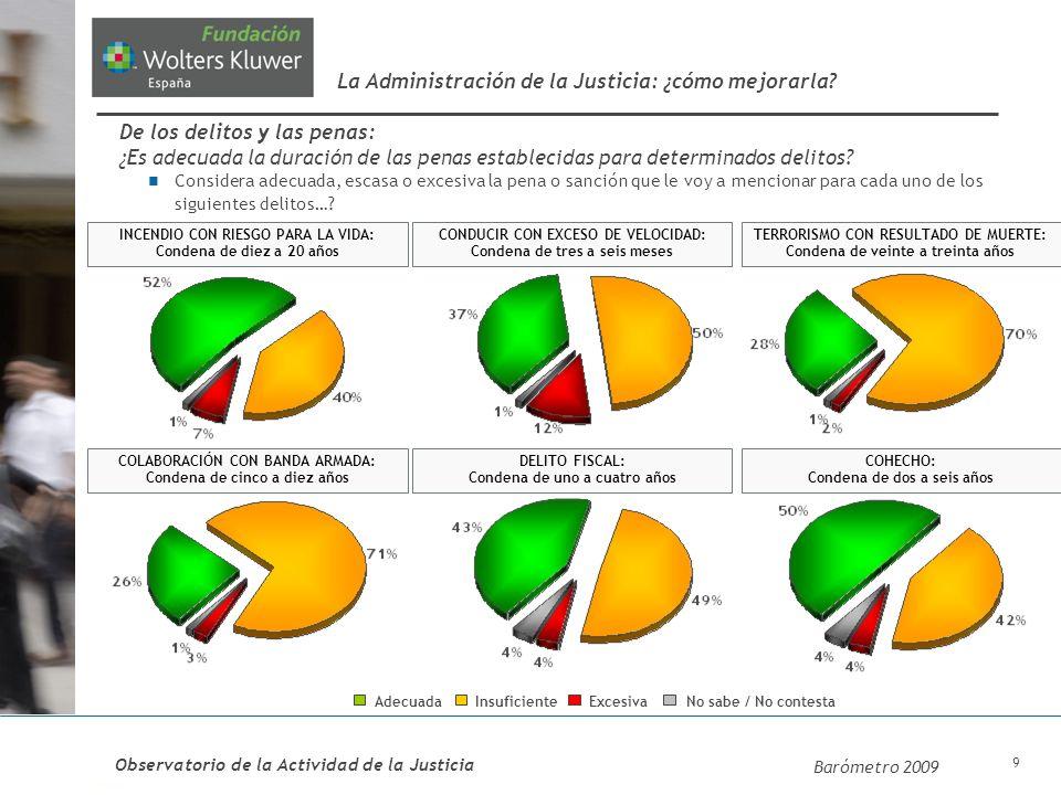 10 Actitudes de los españoles ante una hipotética implantación en España de la condena a cadena perpetua: ¿Está usted de acuerdo con la implantación en España de la pena de cadena perpetua.