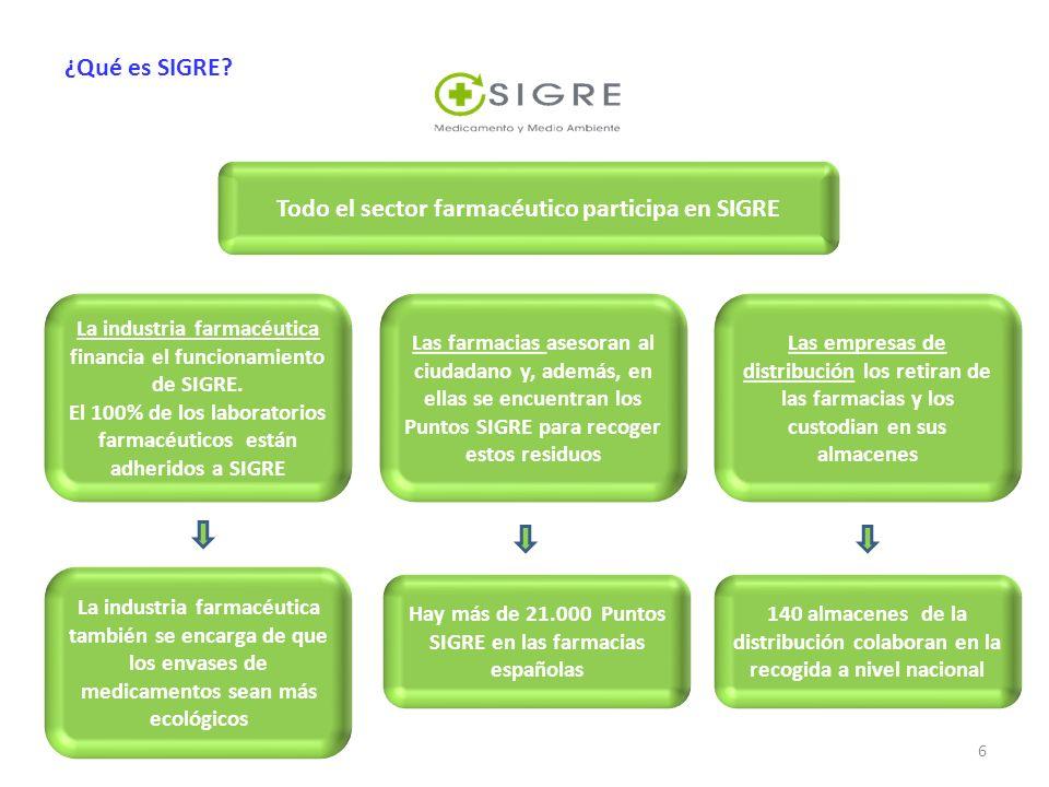 ¿Qué es SIGRE? La industria farmacéutica financia el funcionamiento de SIGRE. El 100% de los laboratorios farmacéuticos están adheridos a SIGRE Todo e