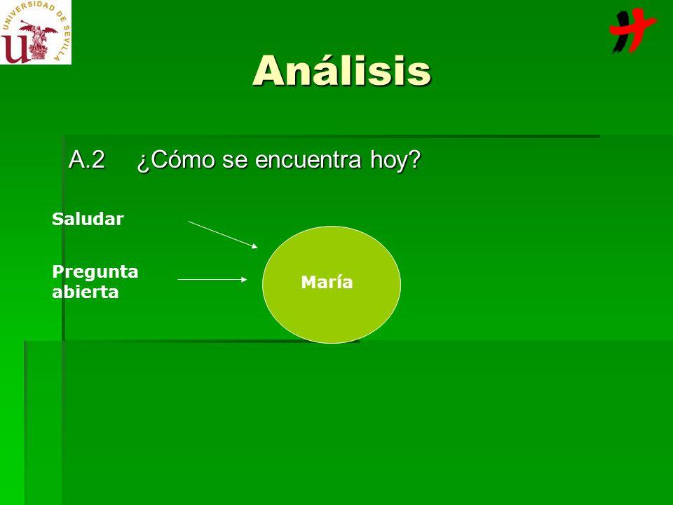 A.2¿Cómo se encuentra hoy? María Saludar Pregunta abierta Análisis