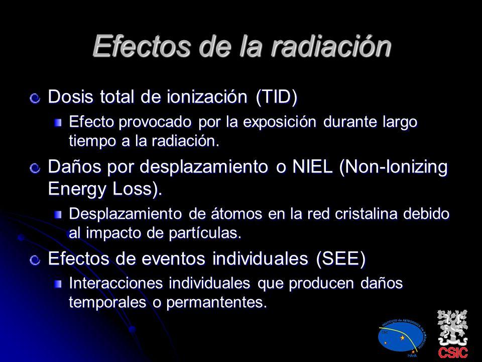 Elementos sensible a la radiación CMOS, circuitos bipolares, μProcesadores. LEDs y diodos láser. Optoacopladores, enlaces de fibra óptica. Sensores (S