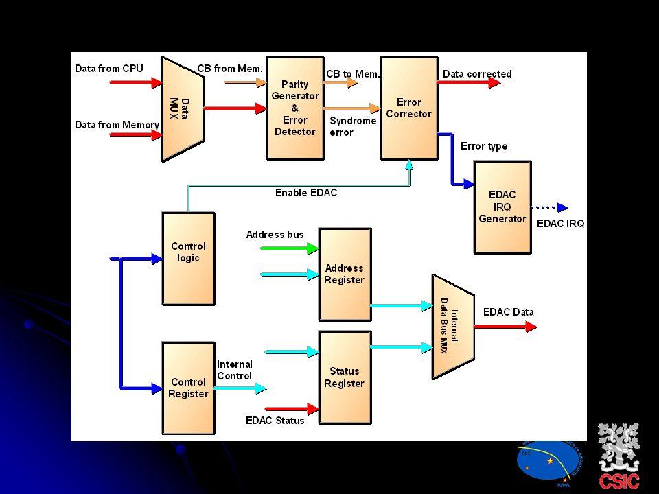 Correctores de SEU El SEU es característico de Flip-Flops y memorias (bit-flip). Se utilizan detectores y/o correctores: Detección de paridad Chequeo