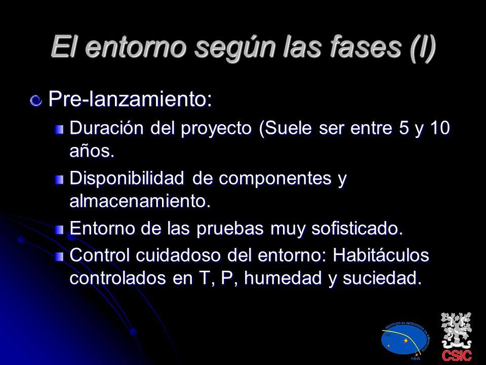El entorno según las fases (I) Pre-lanzamiento: Duración del proyecto (Suele ser entre 5 y 10 años.