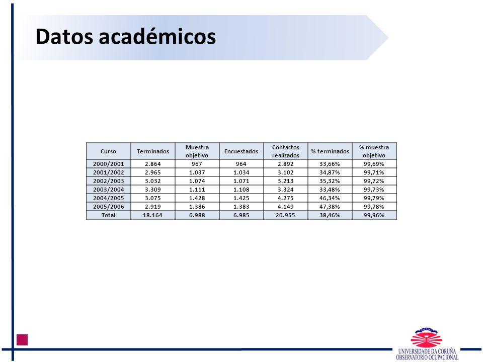 Datos académicos CursoTerminados Muestra objetivo Encuestados Contactos realizados % terminados % muestra objetivo 2000/20012.8649679642.89233,66%99,6