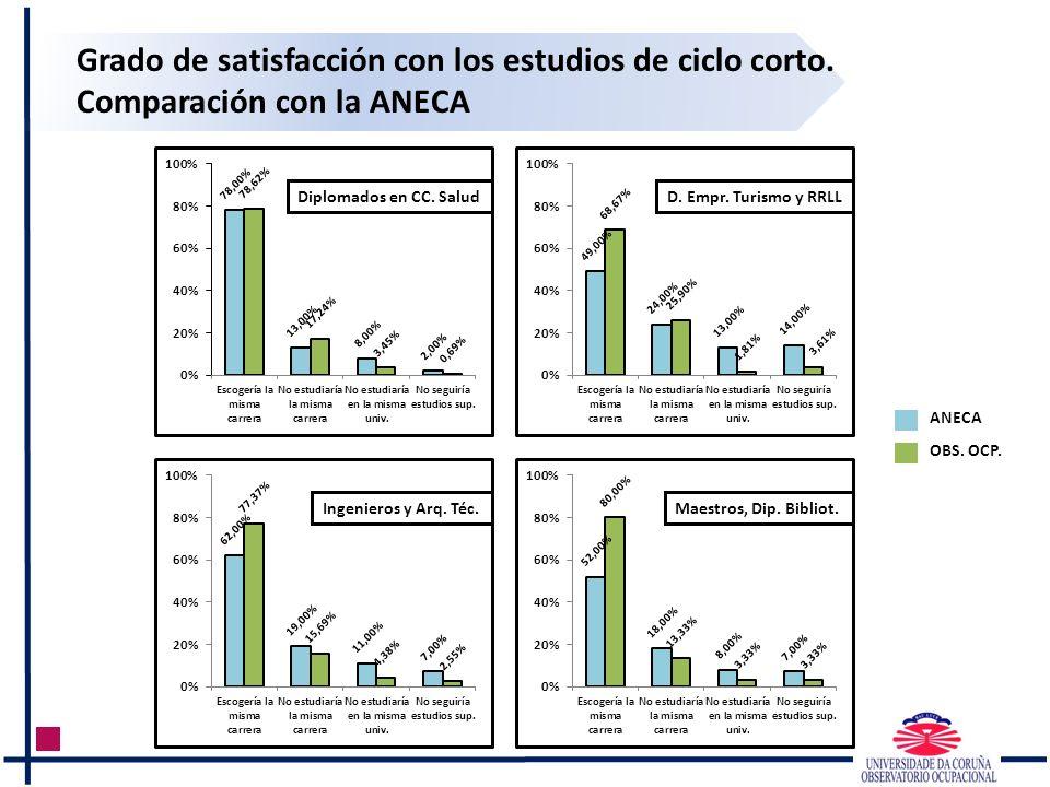 Grado de satisfacción con los estudios de ciclo corto. Comparación con la ANECA Diplomados en CC. SaludD. Empr. Turismo y RRLL Ingenieros y Arq. Téc.M