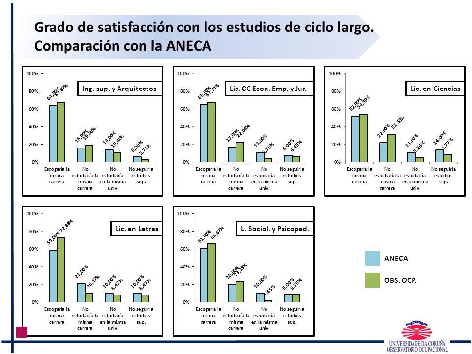 Grado de satisfacción con los estudios de ciclo largo. Comparación con la ANECA Ing. sup. y Arquitectos Lic. en Letras ANECA OBS. OCP. Lic. CC Econ. E