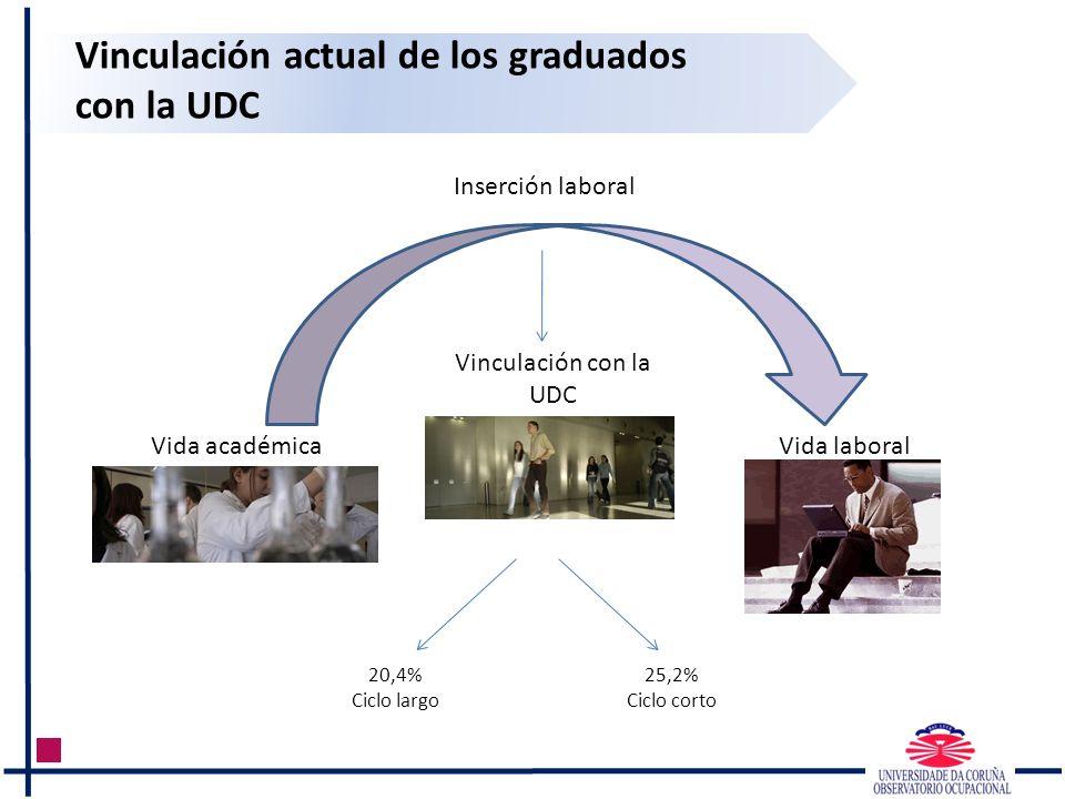 Vinculación actual de los graduados con la UDC Vida académica Vida laboral Vinculación con la UDC 20,4% Ciclo largo 25,2% Ciclo corto Inserción labora