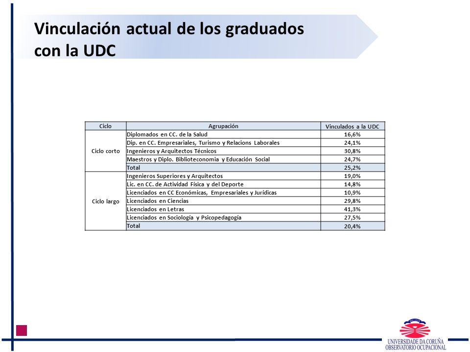 Vinculación actual de los graduados con la UDC CicloAgrupaciónVinculados a la UDC Ciclo corto Diplomados en CC. de la Salud16,6% Dip. en CC. Empresari