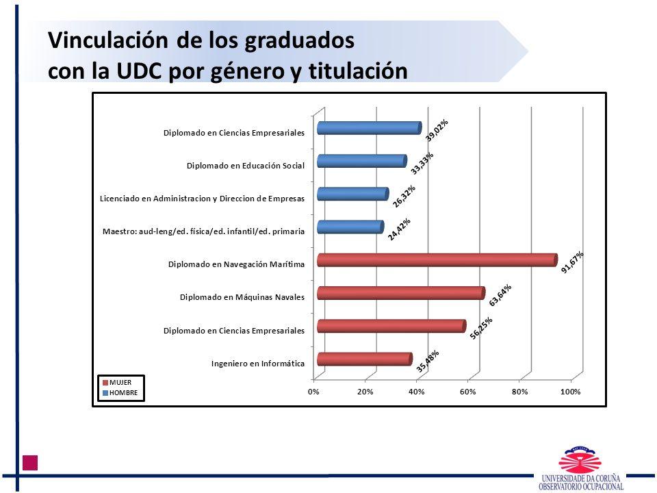 Vinculación de los graduados con la UDC por género y titulación MUJER HOMBRE