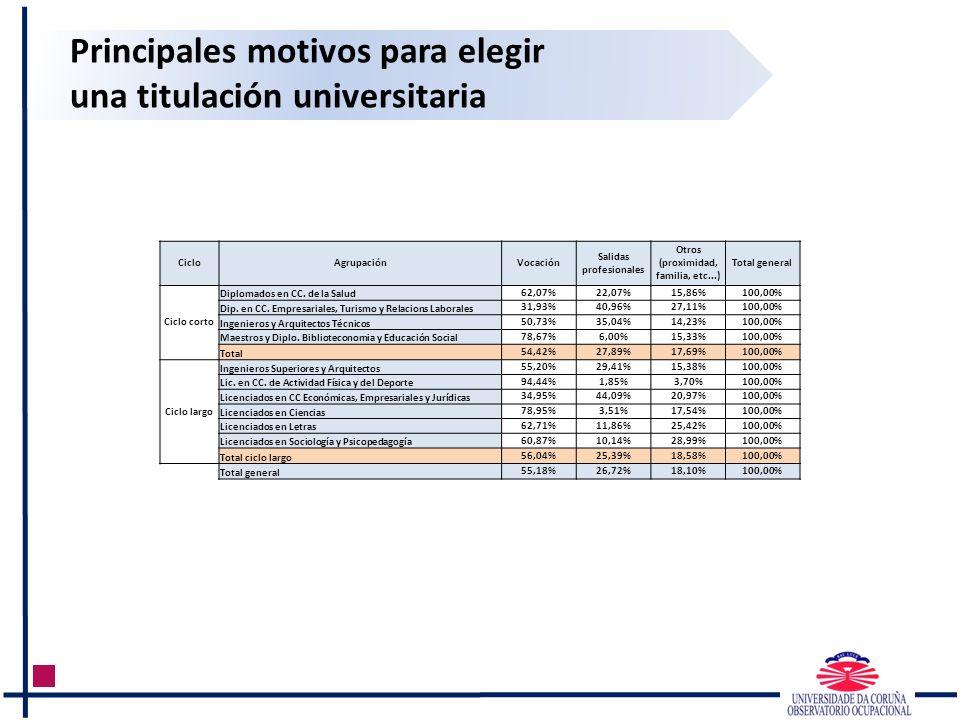 Principales motivos para elegir una titulación universitaria CicloAgrupaciónVocación Salidas profesionales Otros (proximidad, familia, etc...) Total g