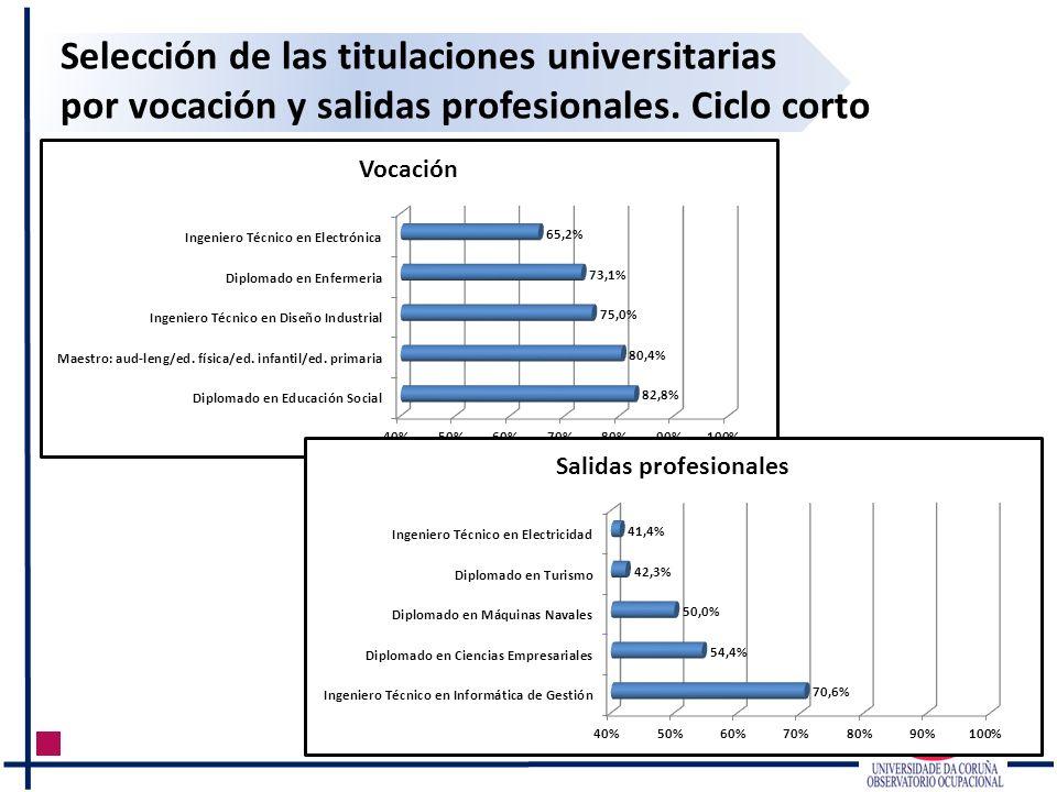 Selección de las titulaciones universitarias por vocación y salidas profesionales. Ciclo corto