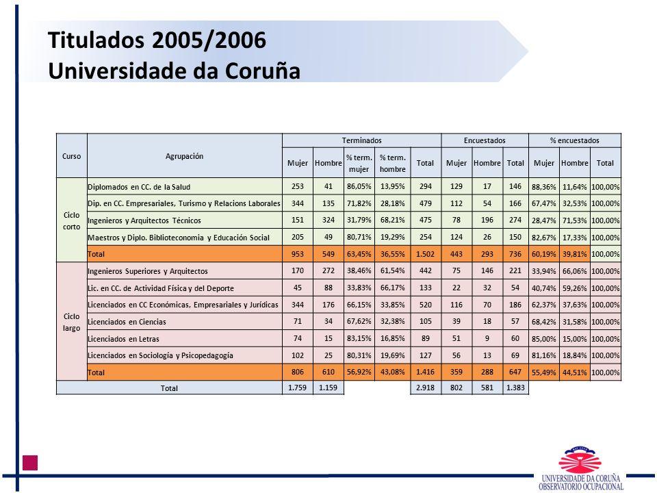 Titulados 2005/2006 Universidade da Coruña CursoAgrupación TerminadosEncuestados% encuestados MujerHombre % term. mujer % term. hombre TotalMujerHombr