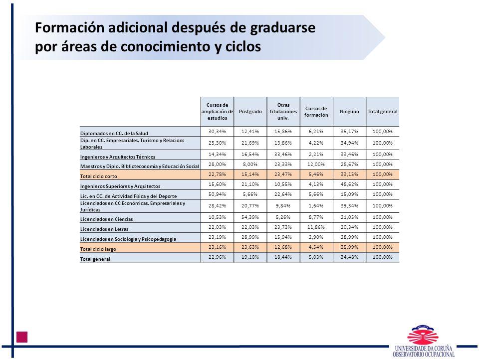 Formación adicional después de graduarse por áreas de conocimiento y ciclos Cursos de ampliación de estudios Postgrado Otras titulaciones univ. Cursos