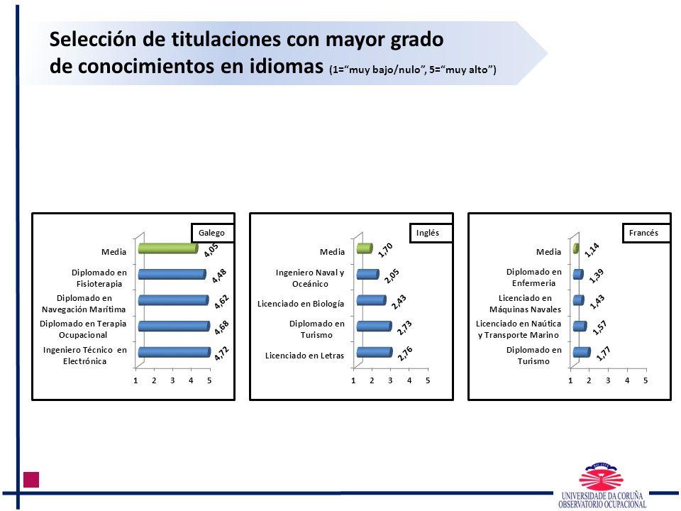 Selección de titulaciones con mayor grado de conocimientos en idiomas (1=muy bajo/nulo, 5=muy alto) GalegoInglésFrancés