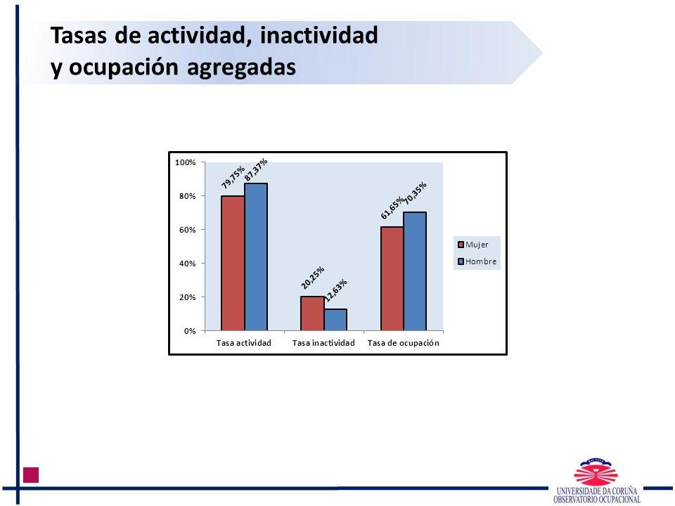 Tasas de actividad, inactividad y ocupación agregadas