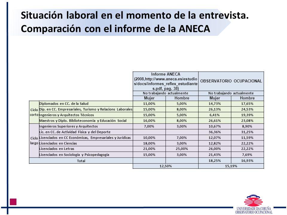 Situación laboral en el momento de la entrevista. Comparación con el informe de la ANECA Informe ANECA (2008,http://www.aneca.es/estudio s/docs/inform