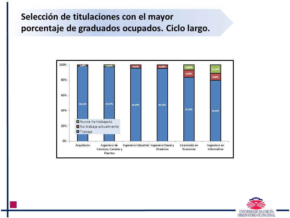 Selección de titulaciones con el mayor porcentaje de graduados ocupados. Ciclo largo.