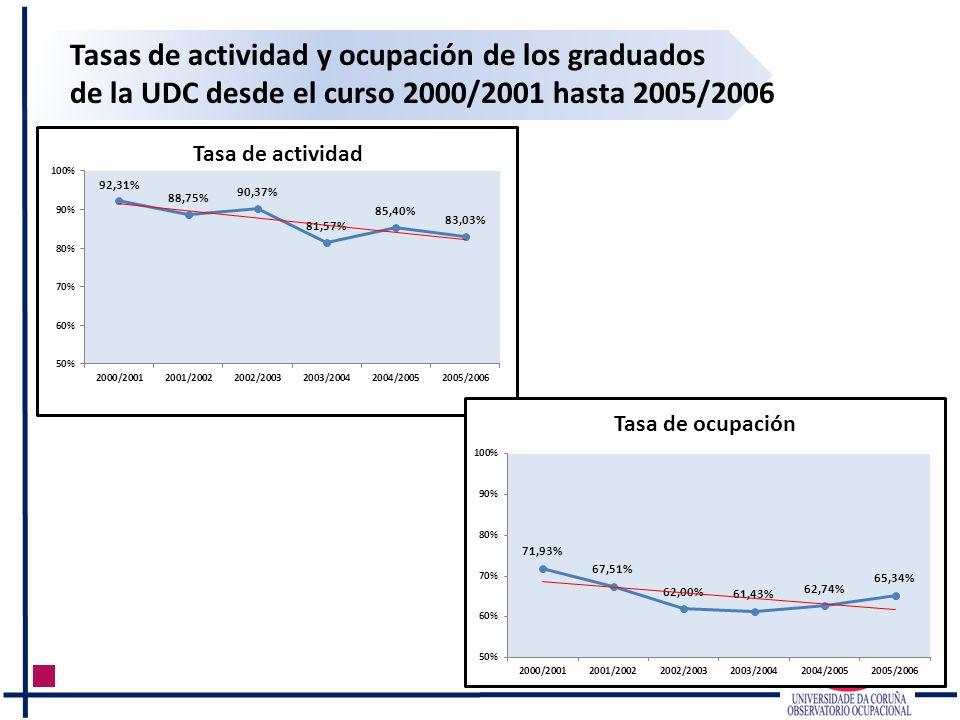 Tasas de actividad y ocupación de los graduados de la UDC desde el curso 2000/2001 hasta 2005/2006