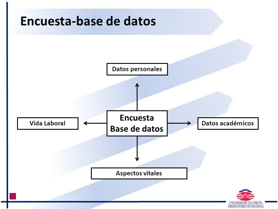 Datos académicos Aspectos vitales Vida Laboral Encuesta Base de datos Datos personales Encuesta-base de datos