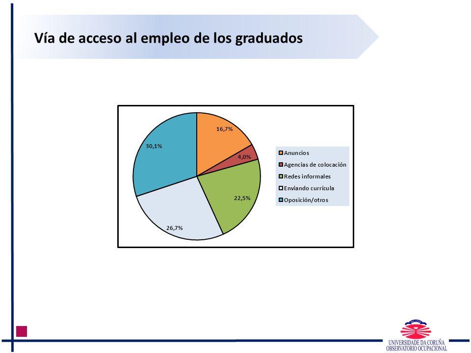 Vía de acceso al empleo de los graduados