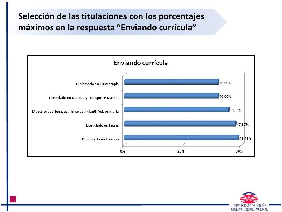 Selección de las titulaciones con los porcentajes máximos en la respuesta Enviando currícula