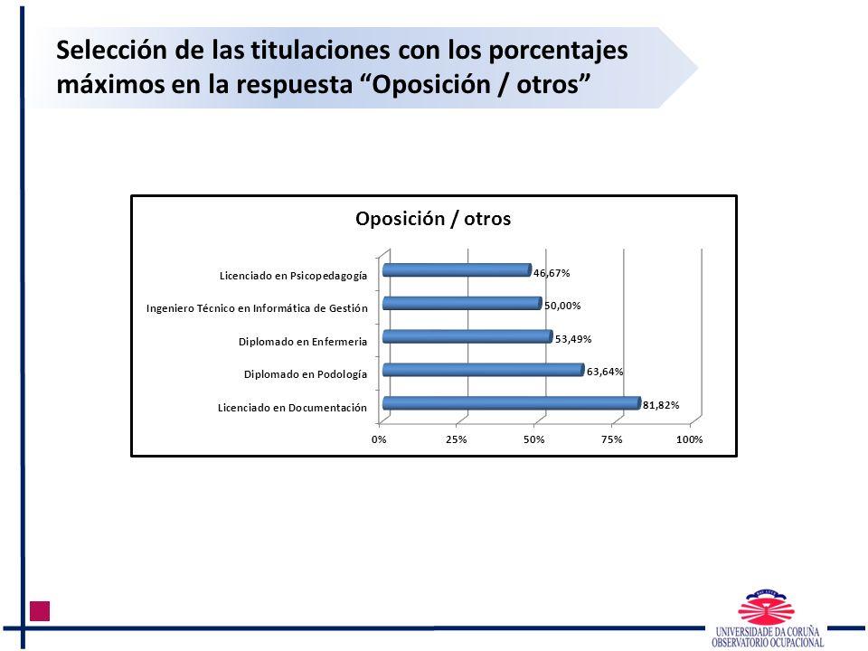 Selección de las titulaciones con los porcentajes máximos en la respuesta Oposición / otros