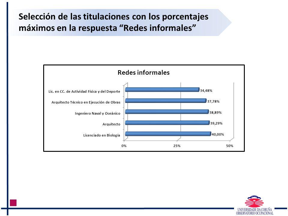 Selección de las titulaciones con los porcentajes máximos en la respuesta Redes informales