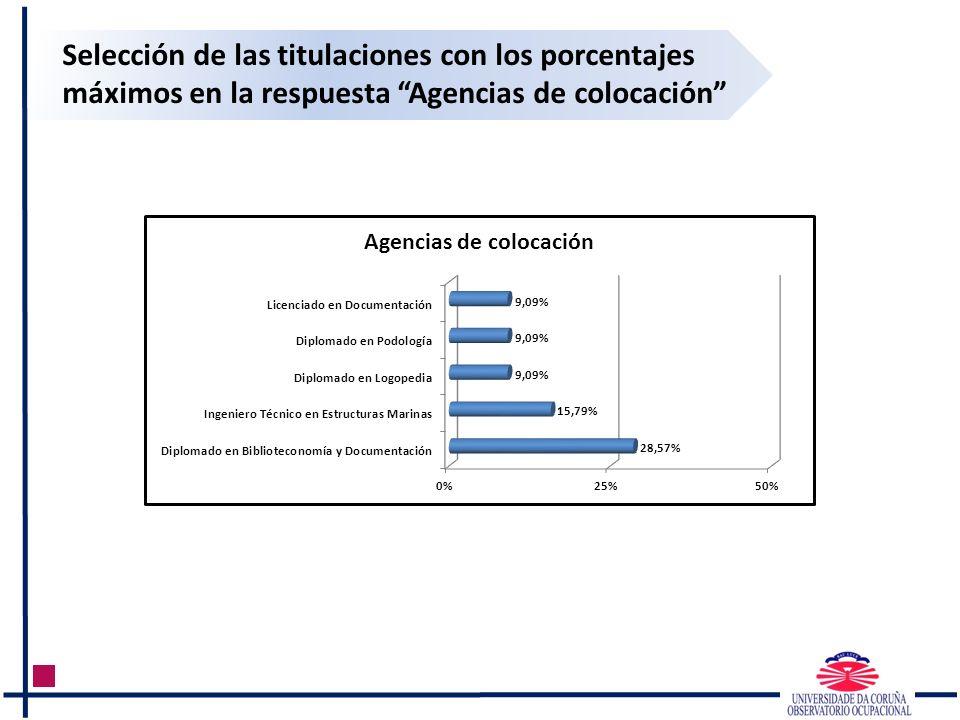 Selección de las titulaciones con los porcentajes máximos en la respuesta Agencias de colocación