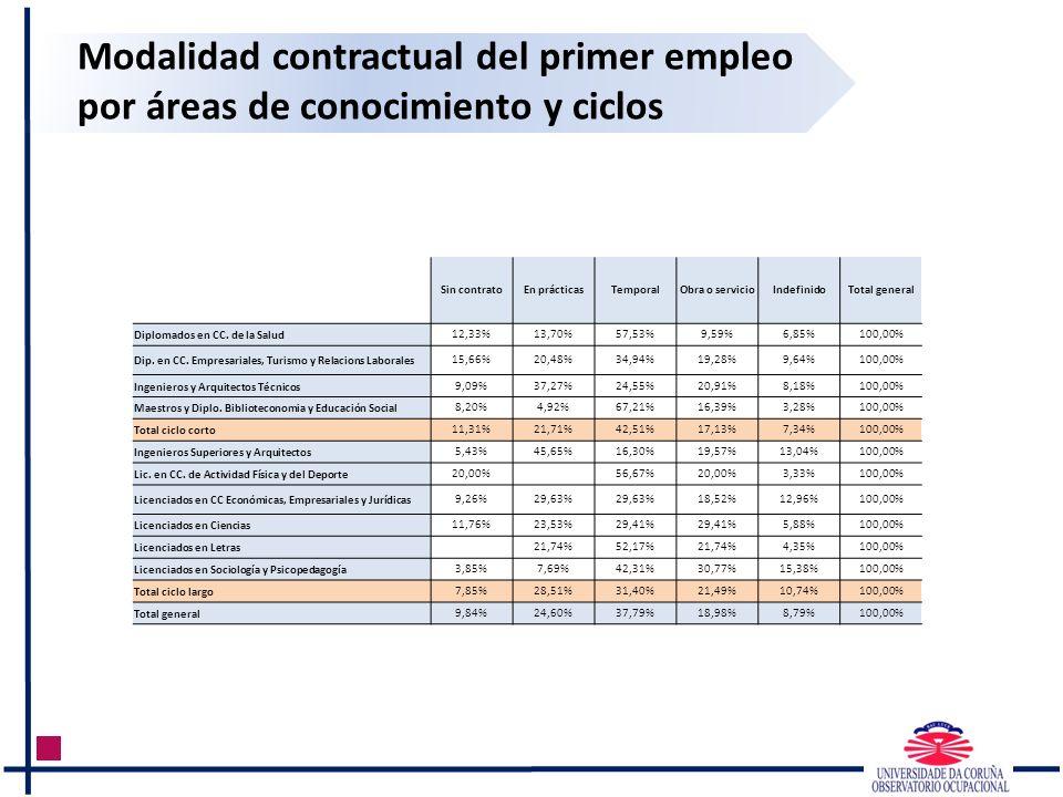 Modalidad contractual del primer empleo por áreas de conocimiento y ciclos Sin contratoEn prácticasTemporalObra o servicioIndefinidoTotal general Dipl