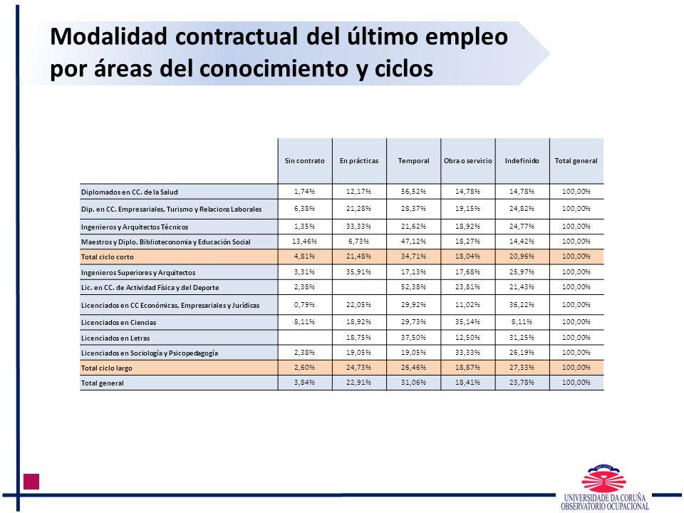 Modalidad contractual del último empleo por áreas del conocimiento y ciclos Sin contratoEn prácticasTemporalObra o servicioIndefinidoTotal general Dip