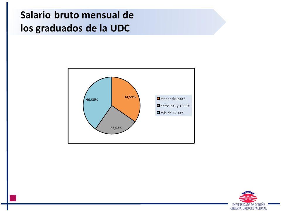 Salario bruto mensual de los graduados de la UDC