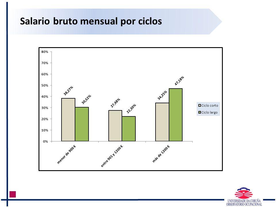 Salario bruto mensual por ciclos