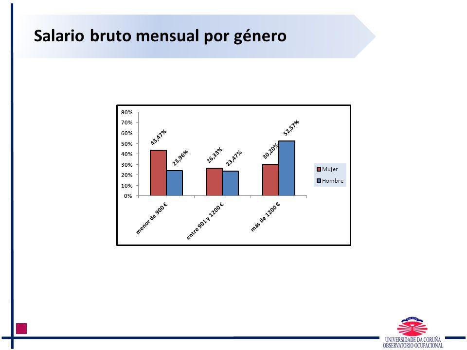 Salario bruto mensual por género