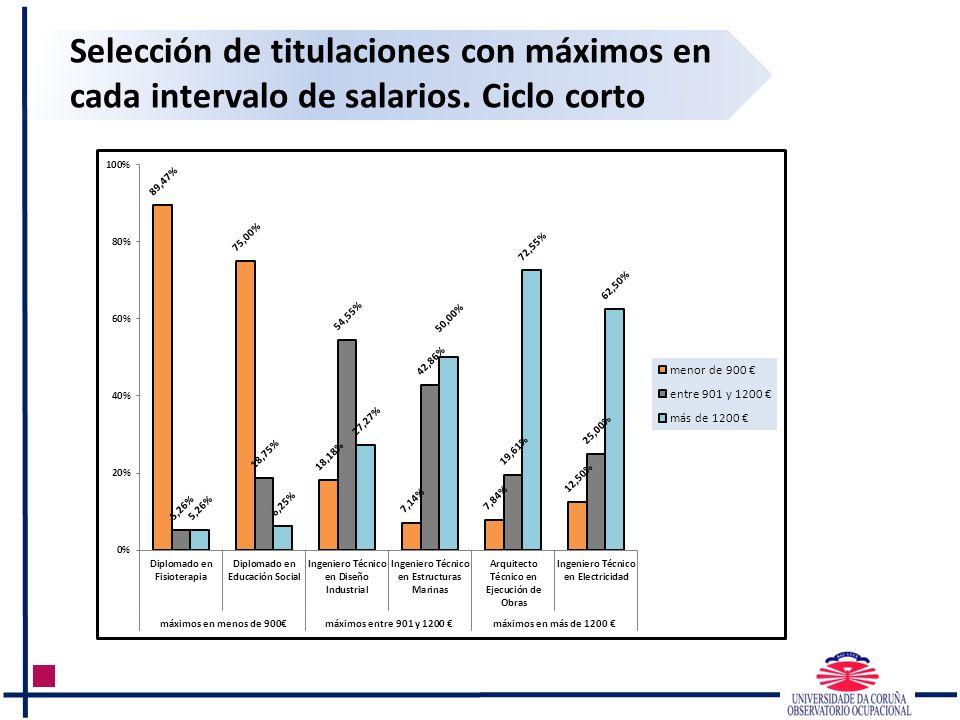 Selección de titulaciones con máximos en cada intervalo de salarios. Ciclo corto