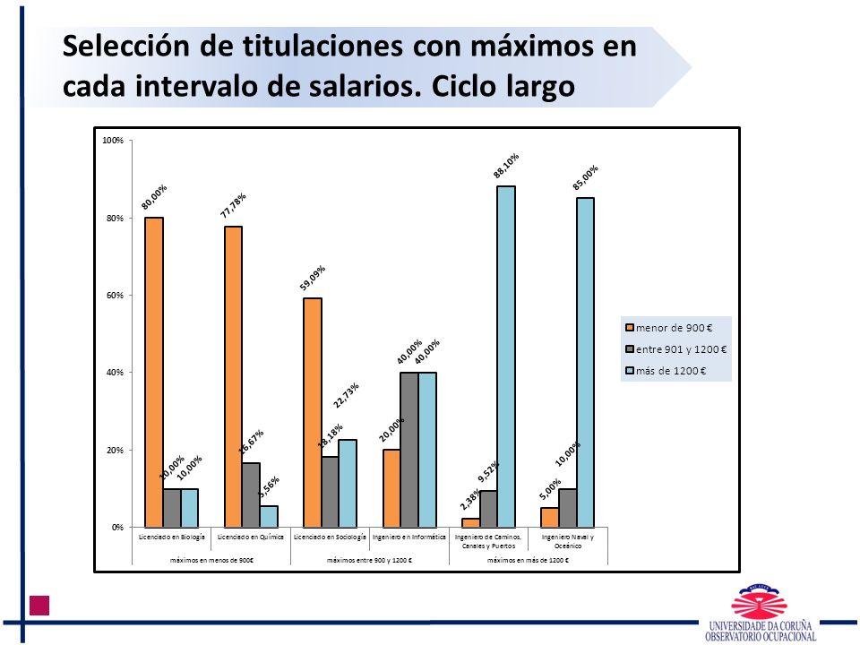 Selección de titulaciones con máximos en cada intervalo de salarios. Ciclo largo