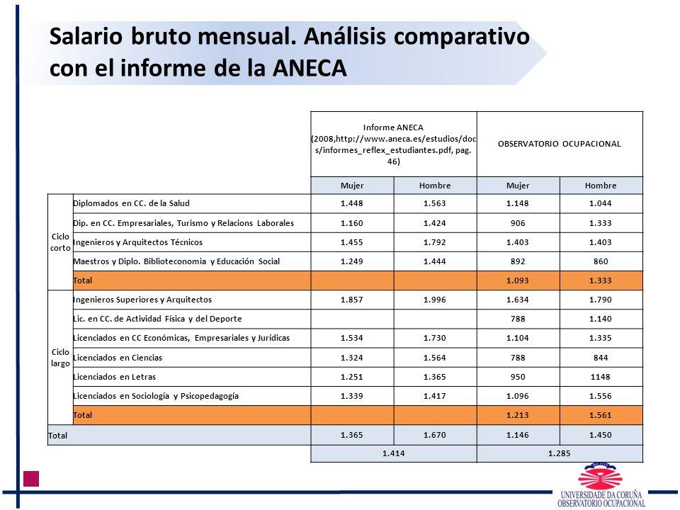 Salario bruto mensual. Análisis comparativo con el informe de la ANECA Informe ANECA (2008,http://www.aneca.es/estudios/doc s/informes_reflex_estudian