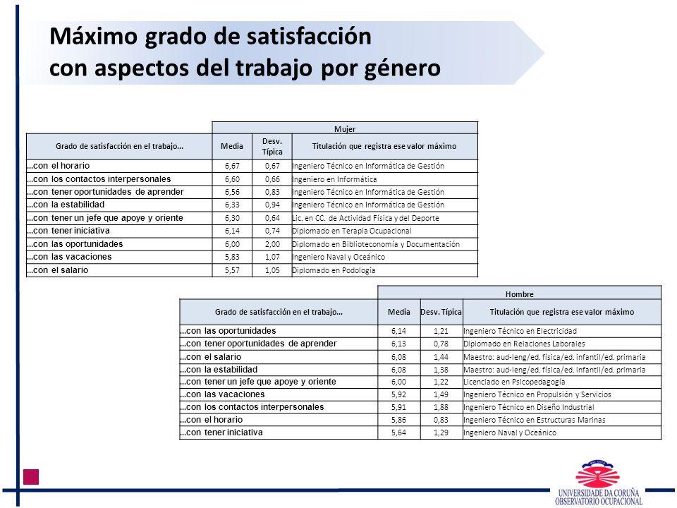 Máximo grado de satisfacción con aspectos del trabajo por género Mujer Grado de satisfacción en el trabajo...Media Desv.