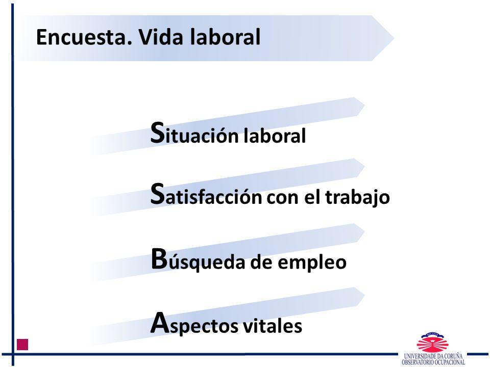 Encuesta. Vida laboral S ituación laboral S atisfacción con el trabajo B úsqueda de empleo A spectos vitales